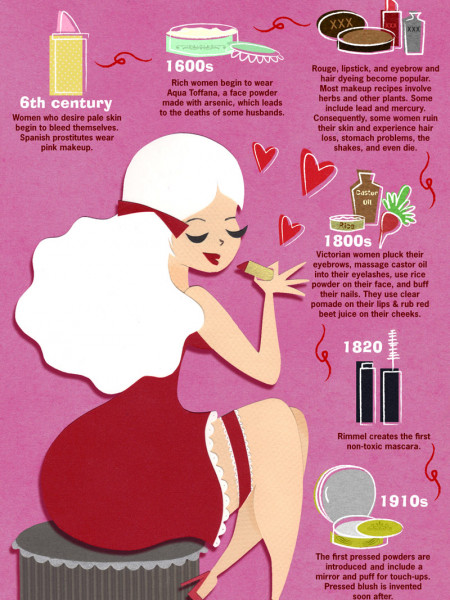 The History of Makeup  Infographic