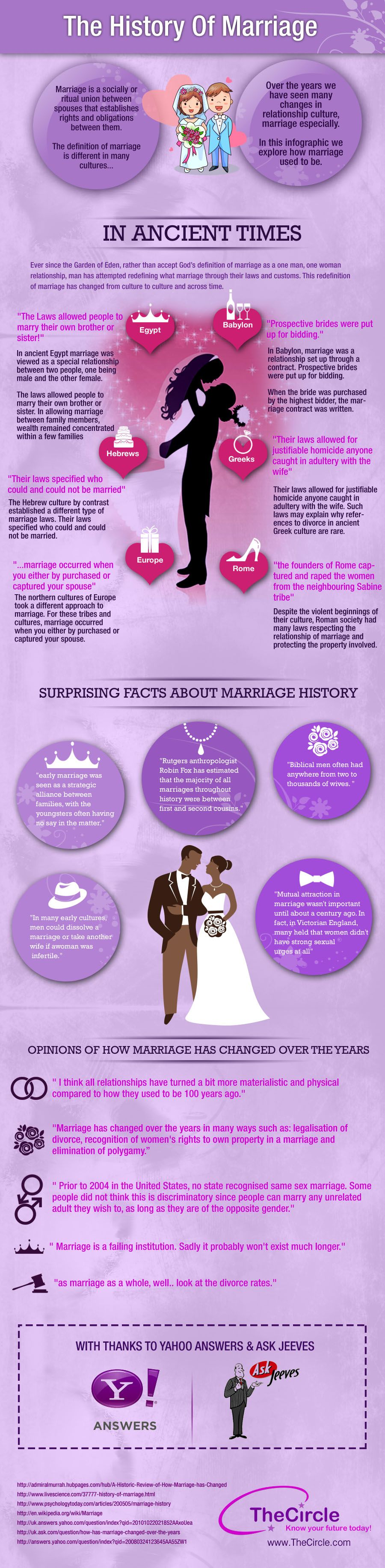 the word history transformation of marriage answers A marriage usually involves some kind of contract, eith er written or specified by tradition, which outlines the partners' rights and obligations to at the visible upper levels of society, most marriages during the early 1900s were pragmatic, involving considerations of property and family alliance.