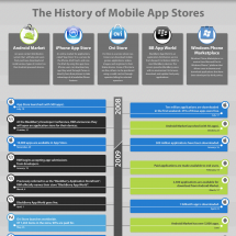 The History of Mobile App Stores Infographic