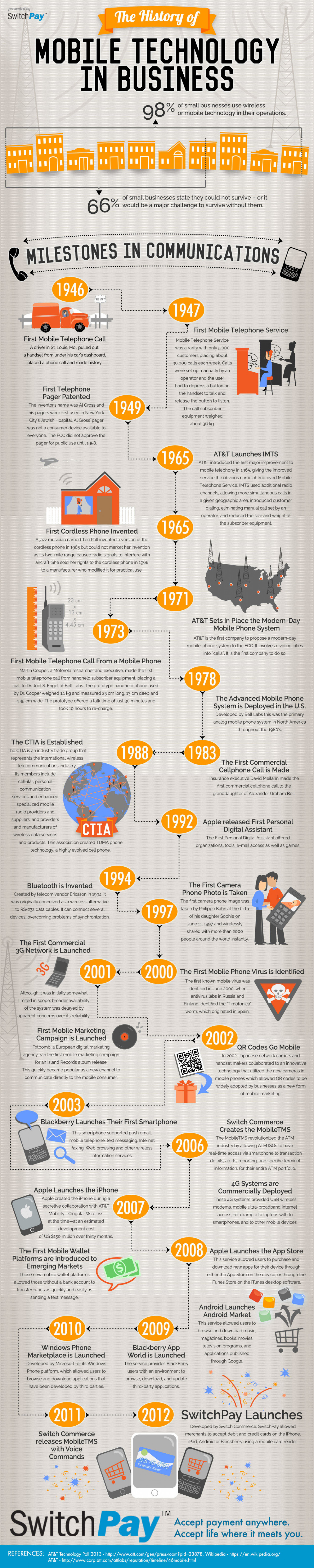 The History of Mobile Technology in Business Infographic