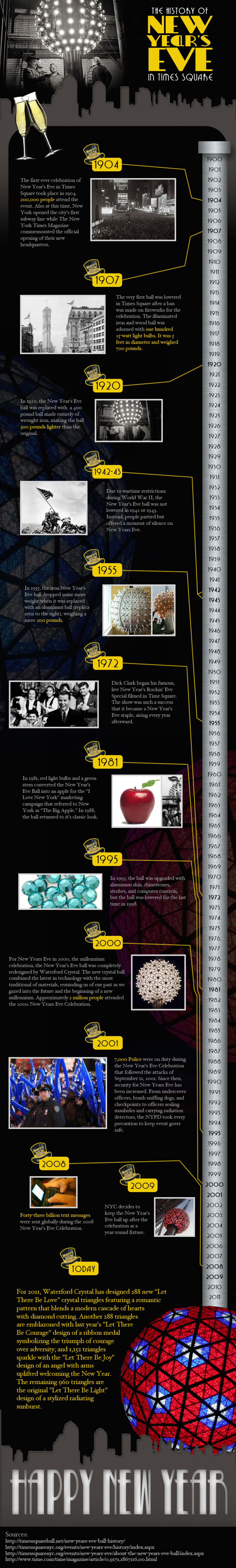The History of New Year's Eve in Times Square Infographic