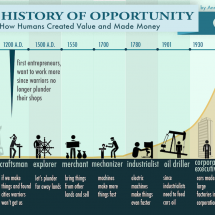 The History Of Opportunity Infographic