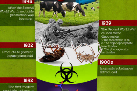 The history of pesticides timeline  Infographic