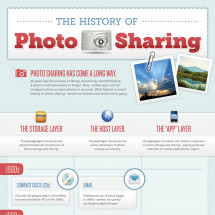 The History Of Photo Sharing Infographic