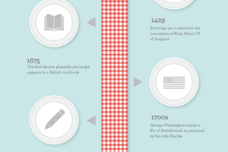 The History of Pie! Infographic