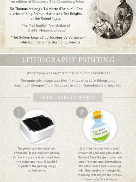 The History of Printing Infographic