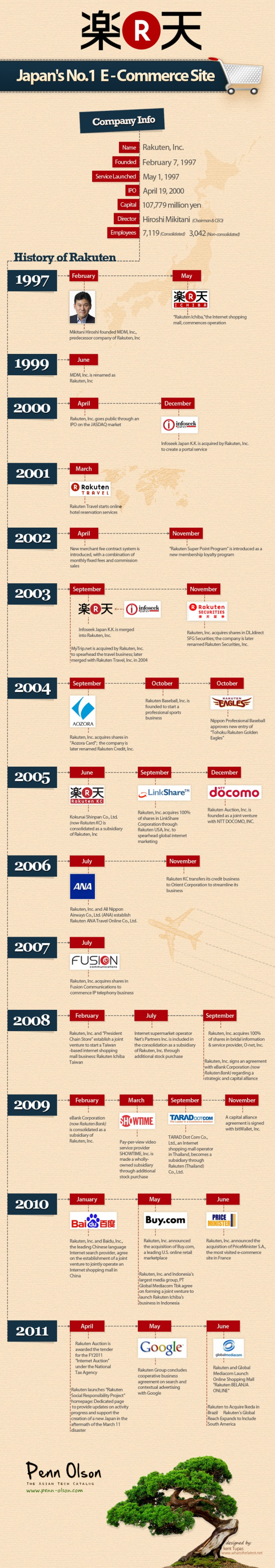 The History of Rakuten, Japan&#039;s Largest E-Commerce Site Infographic