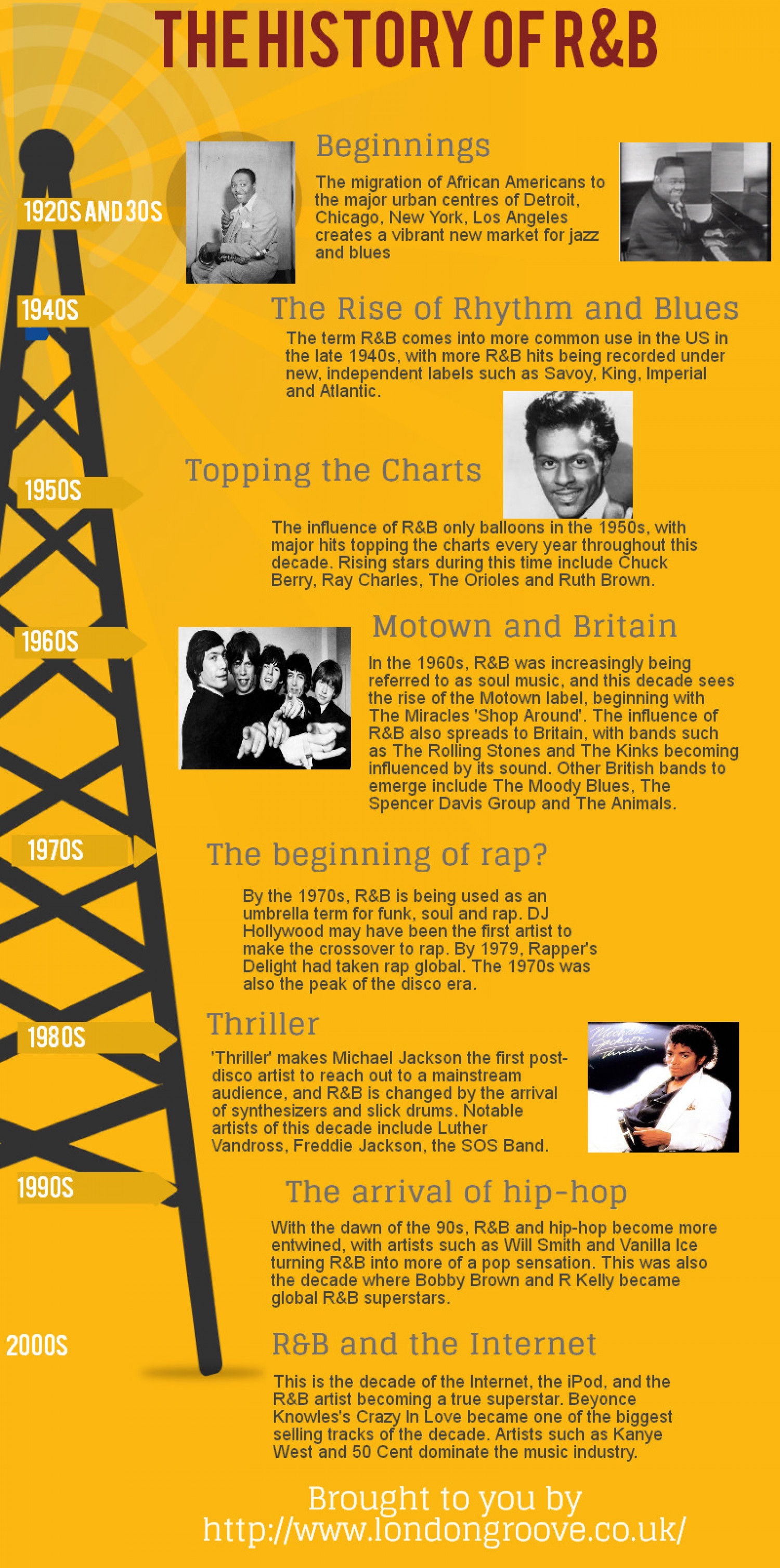 The History of R&B  Infographic