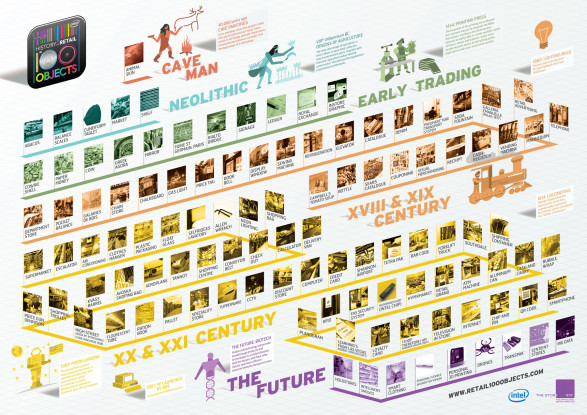 The History of Retail in 100 objects