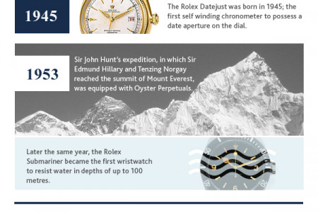 The History Of Rolex Infographic