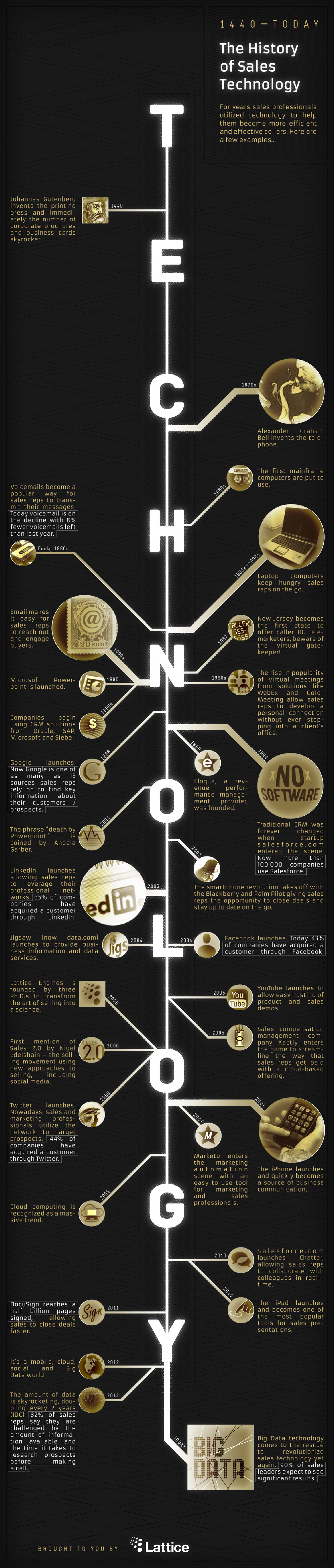 The History of Sales Technology Infographic