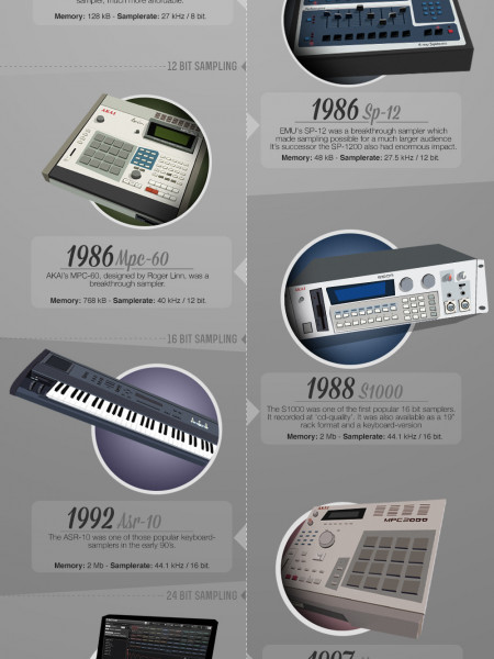 The History Of Samplers Infographic