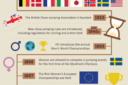 The History of Show Jumping Infographic