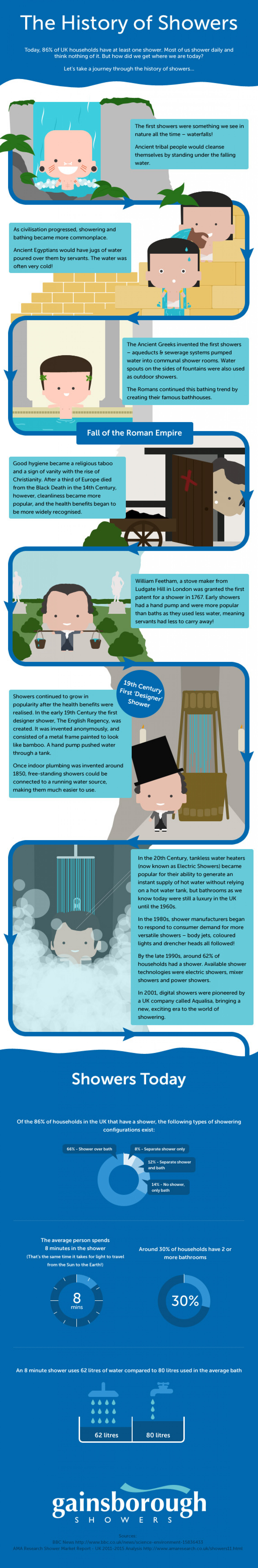 The History of Showers Infographic