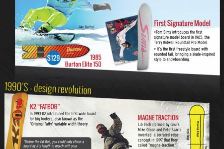 The History of Snowboarding Infographic
