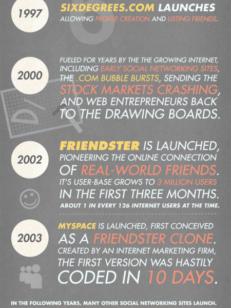 The History of Social Networking Infographic