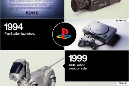 The History of Sony Infographic