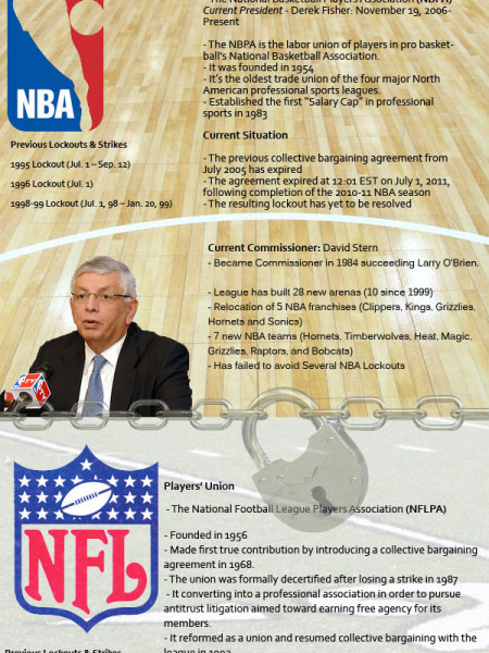 The History Of Sports Lockouts Infographic