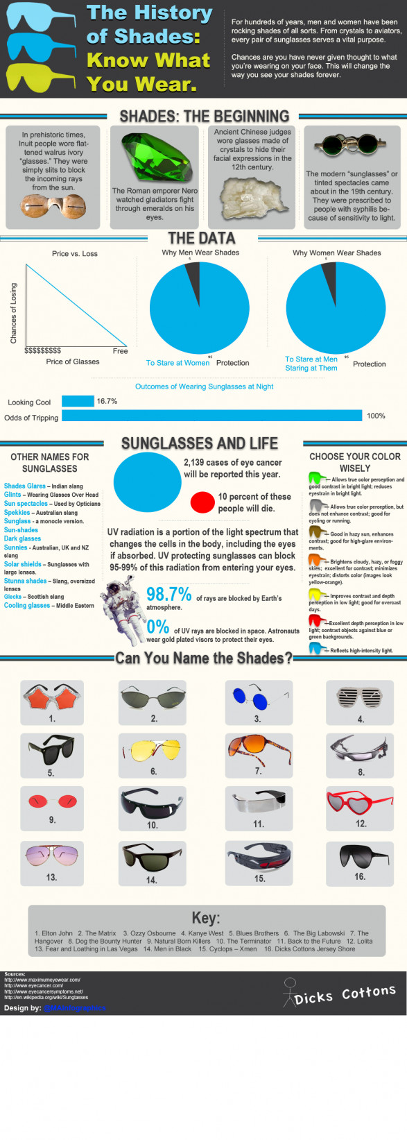 The History of Sunglasses: Know What You Wear
