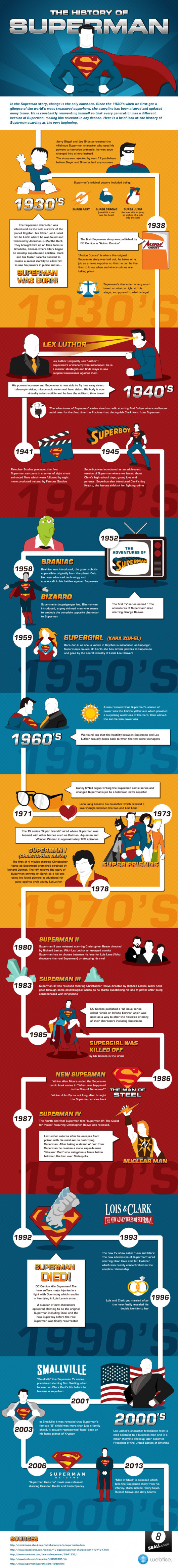 The History of Superman