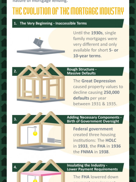The History of the American Mortgage Loan Infographic