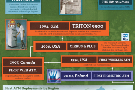 The History of the ATM Infographic