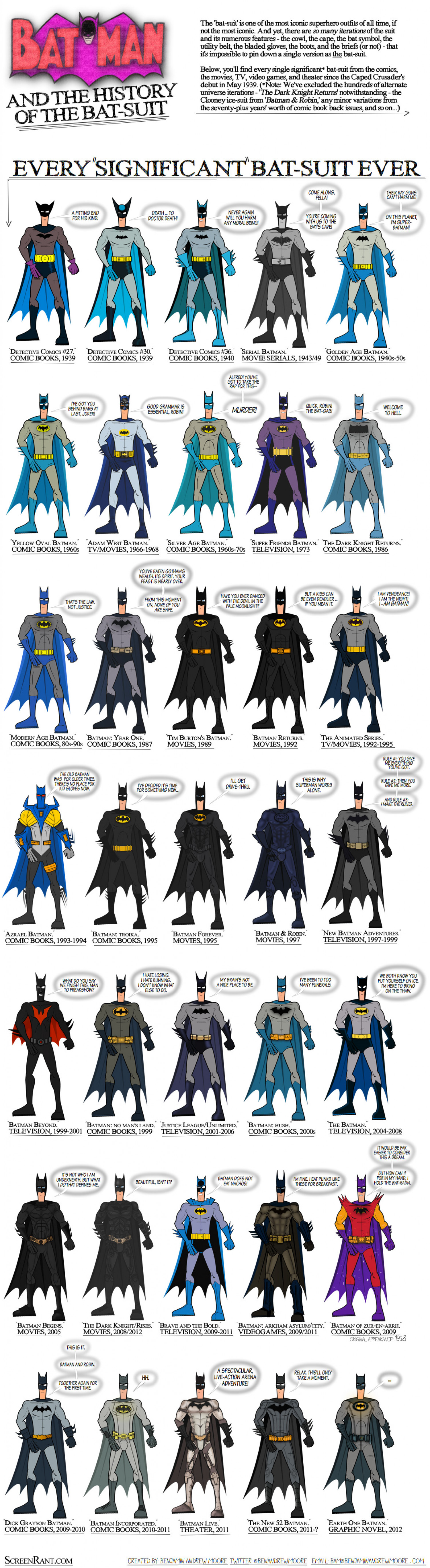 The History of the Bat Suit Infographic
