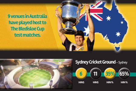 The History Of The Bledisloe Cup Infographic