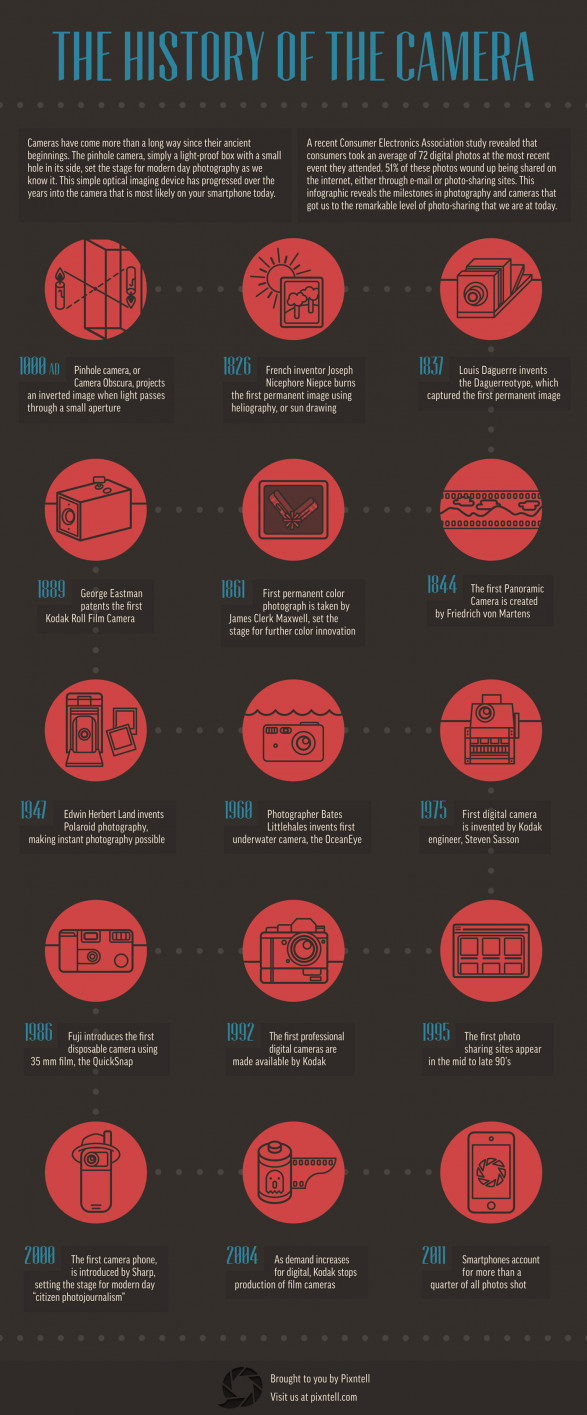 The History of the Camera (Infographic)   the history of the camera 5086cf31c131b w587