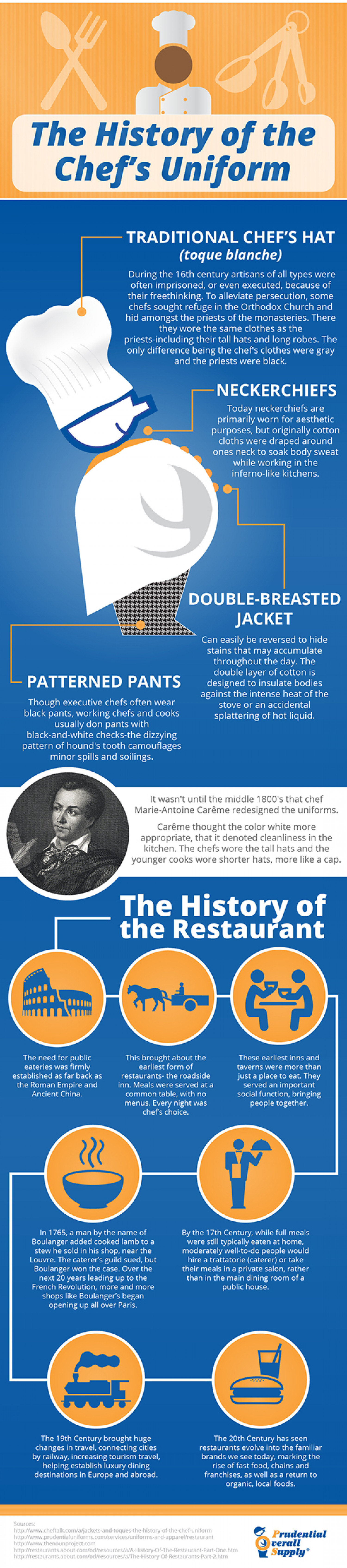 A History of the Creation and Evolution of the Chef