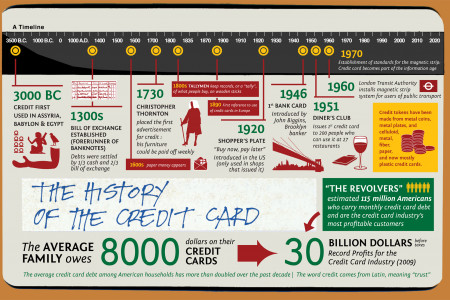 The History of the Credit Card Infographic