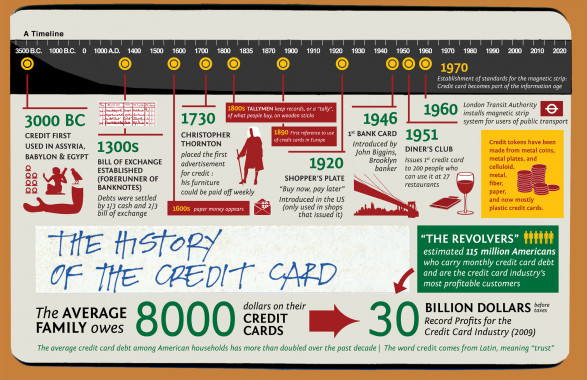 The History of the Credit Card