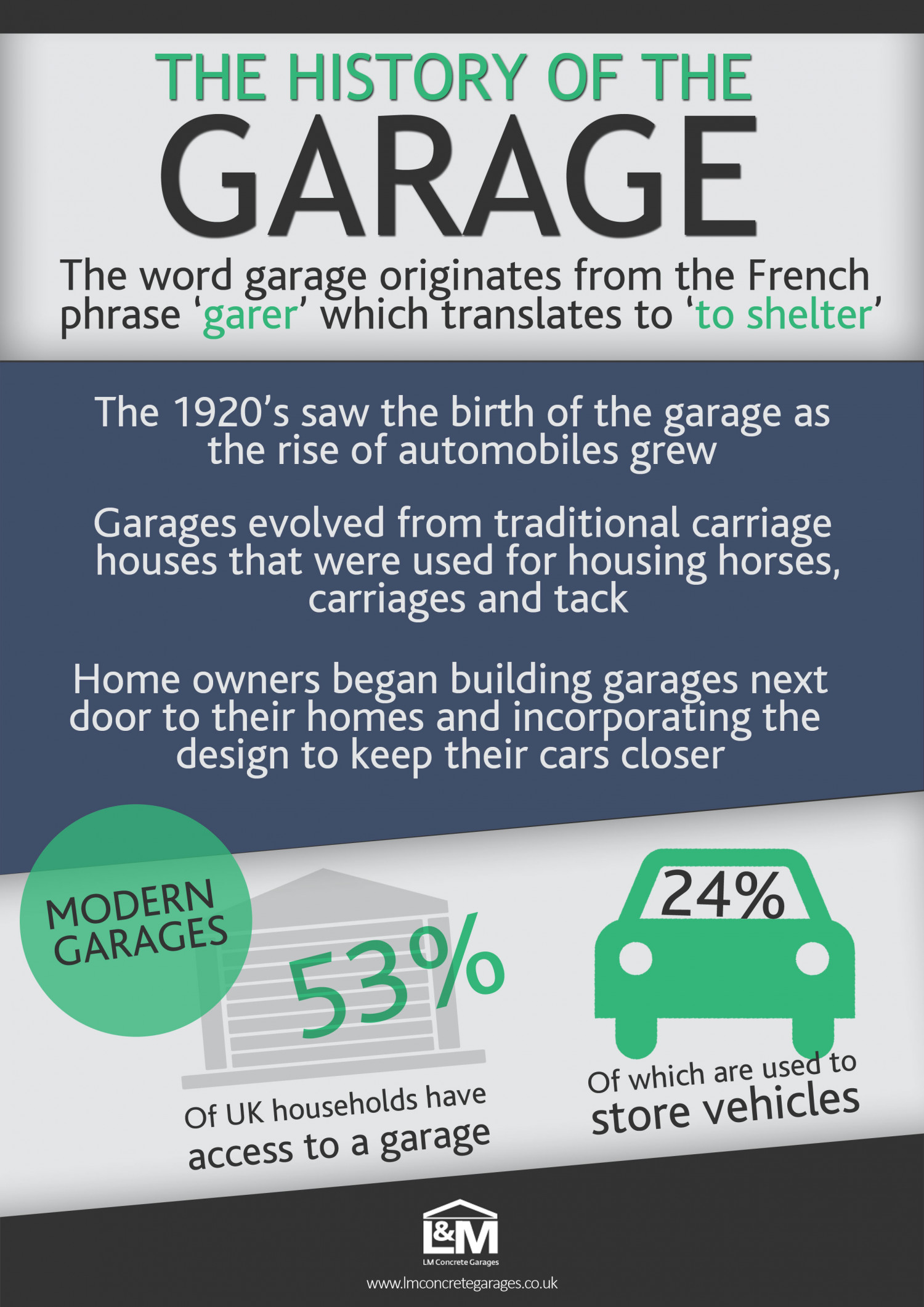 The History of the Garage Infographic