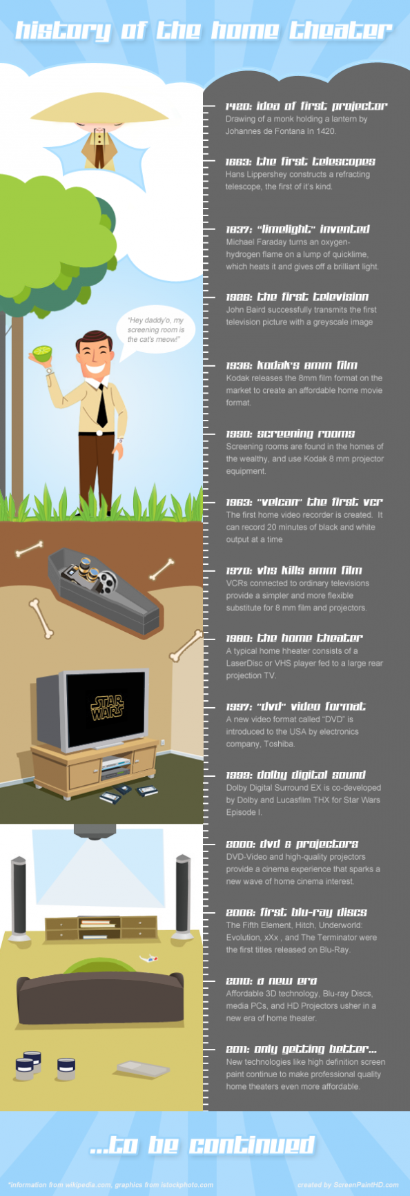 The History of the Home Theater Infographic Infographic