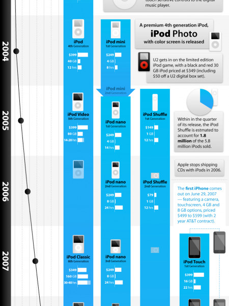 The History of the iPod Infographic