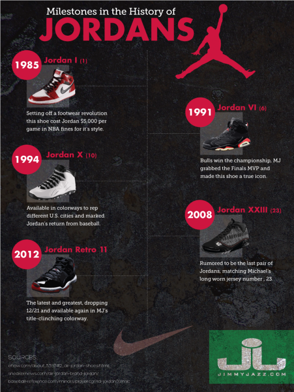 The History of the Jordans Infographic