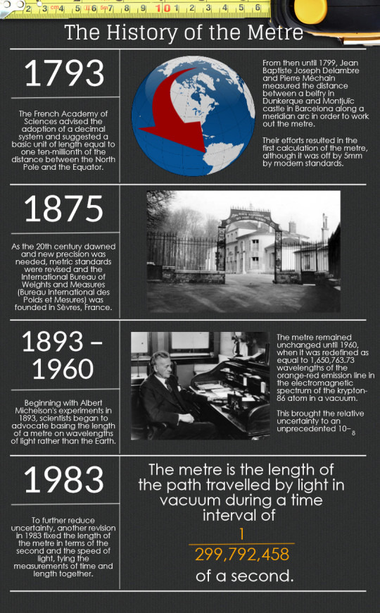 The History of the Metre