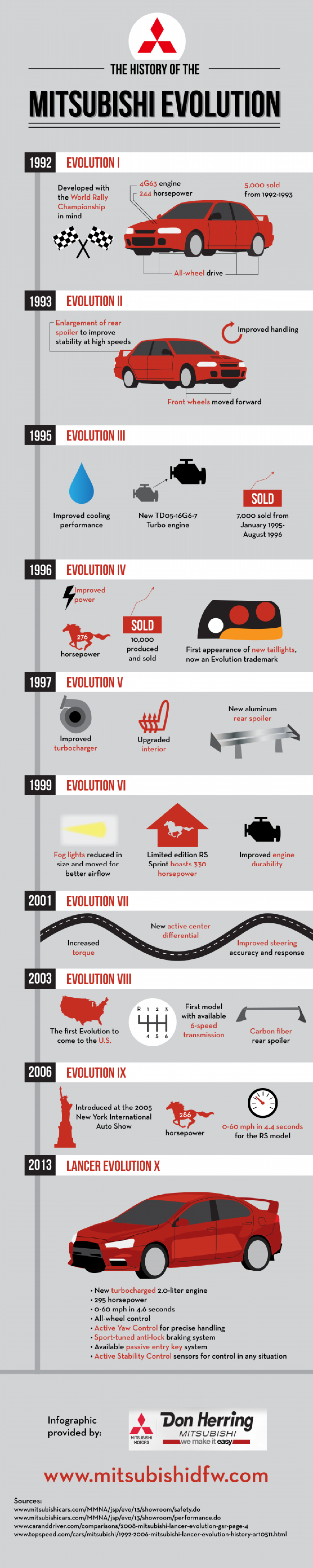 The History of the Mitsubishi Evolution Infographic