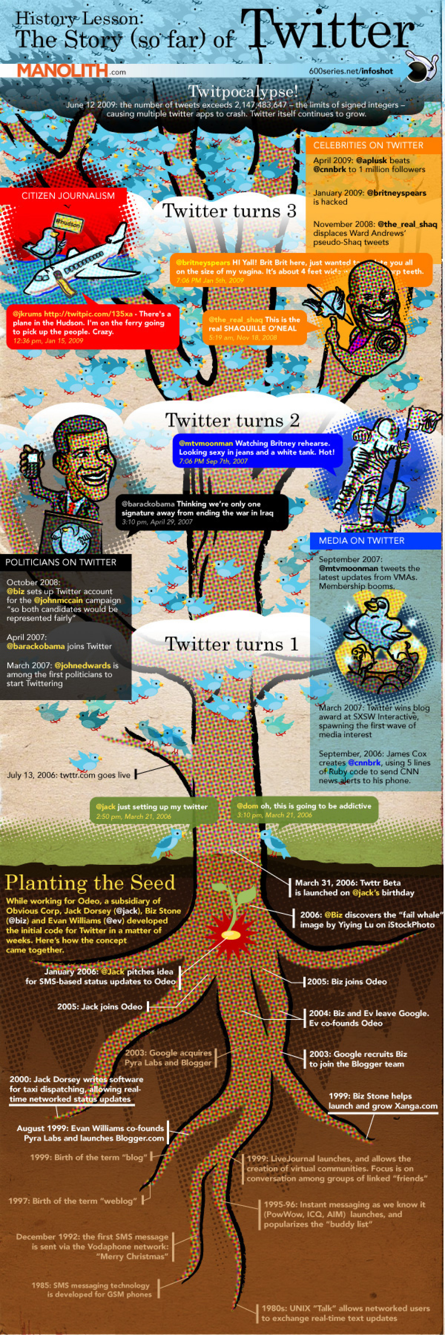 The History of Twitter Infographic
