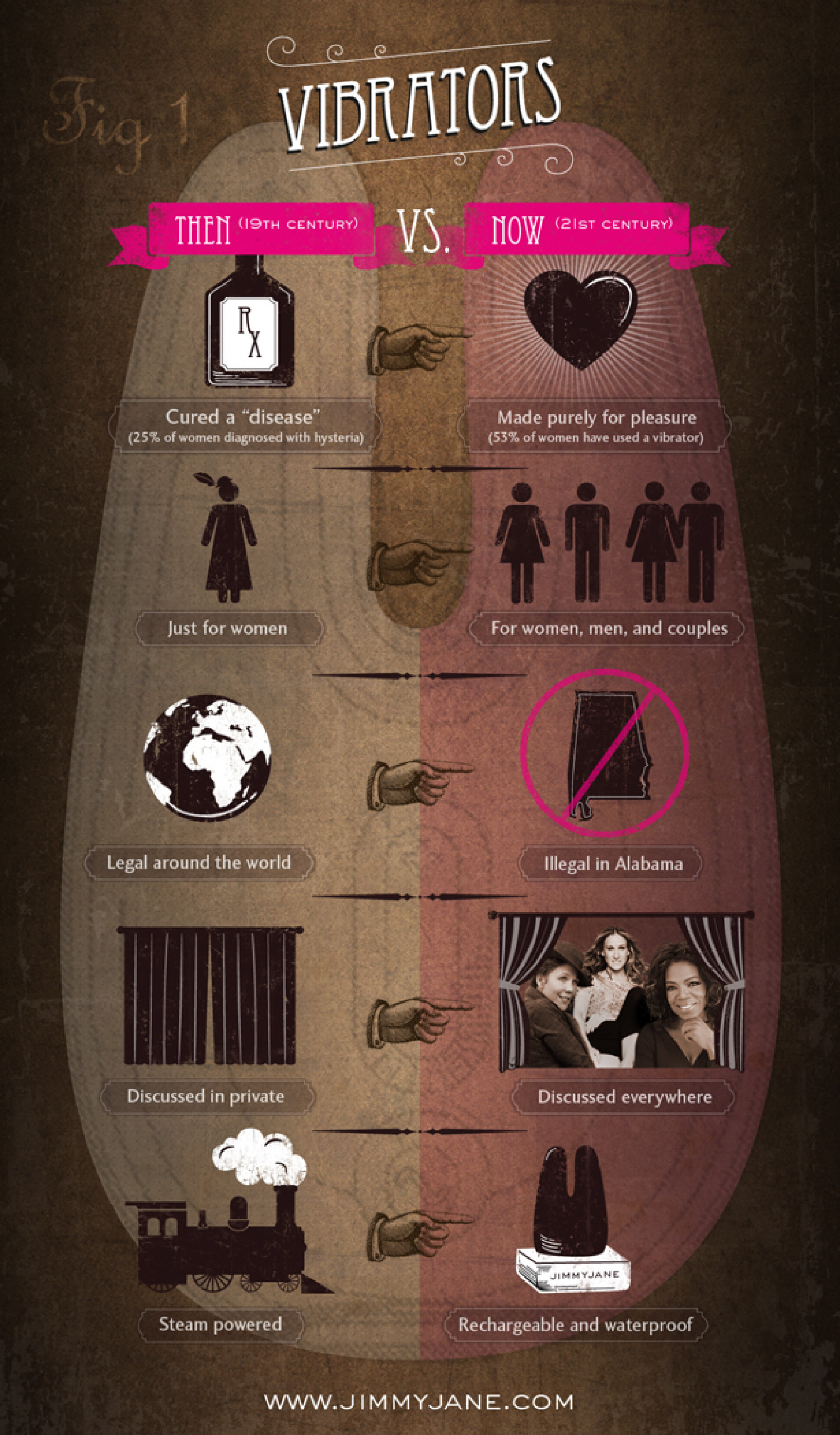 The History of Vibrators by Jimmyjane Infographic