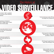 The History of Video Surveillance Infographic