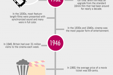 The History of Video Infographic