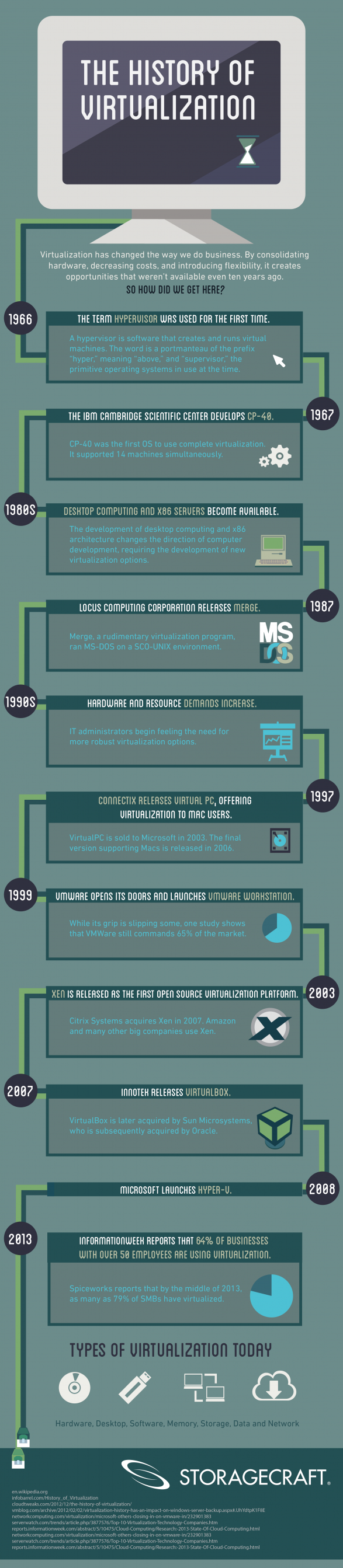 The History of Virtualization