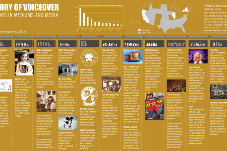 The History of Voiceover Infographic