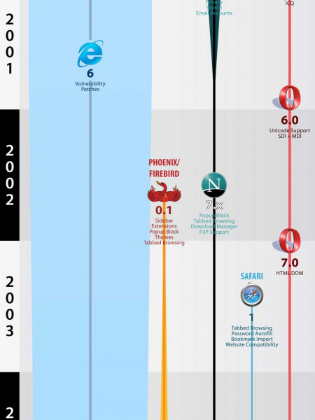 The History Of Web Browsers Infographic