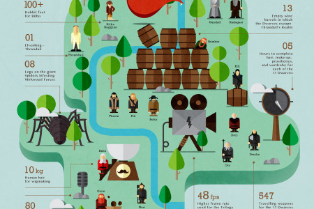 'The Hobbit: The Desolation of Smaug' By The Numbers Infographic