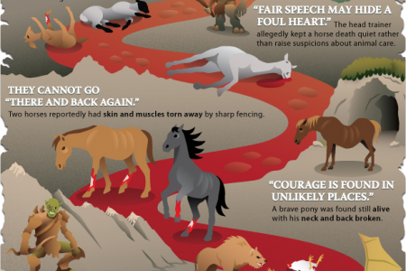 The Hobbit: Unexpected Cruelty Infographic