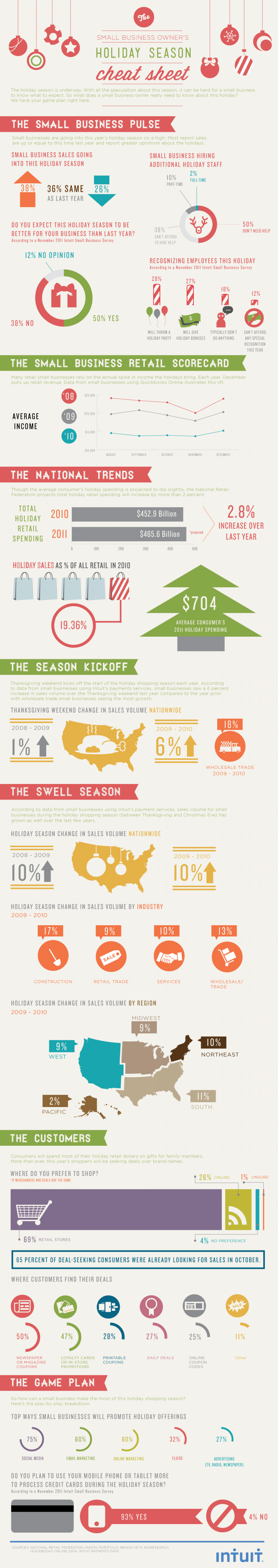 The Holidays Kick Into High Gear Infographic