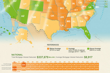 The Home Mortgage Interest Tax Deduction Infographic