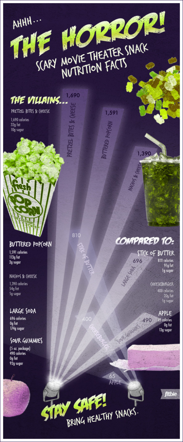 The Horror! Scary Movie Theater Nutrition Facts Infographic